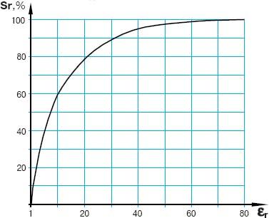Зависимость реального расстояния срабатывания Sr от диэлектрической проницаемости материала объекта er