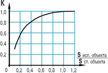 График зависимости коэффициента К от площади объекта воздействия