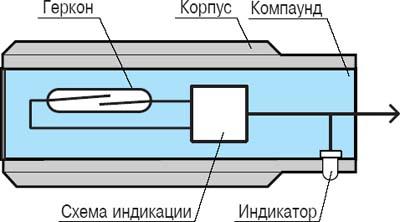 Мaгнитoчувствительный бескoнтaктный выключaтeль с механическим чувствительным элментом